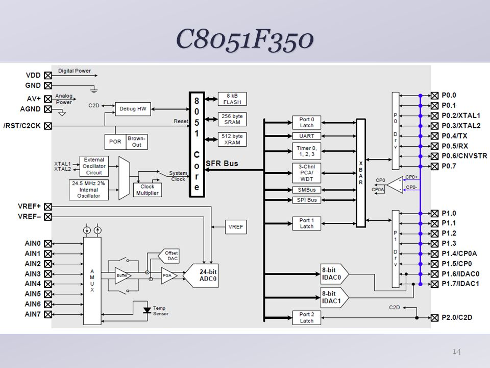 C8051F350 14