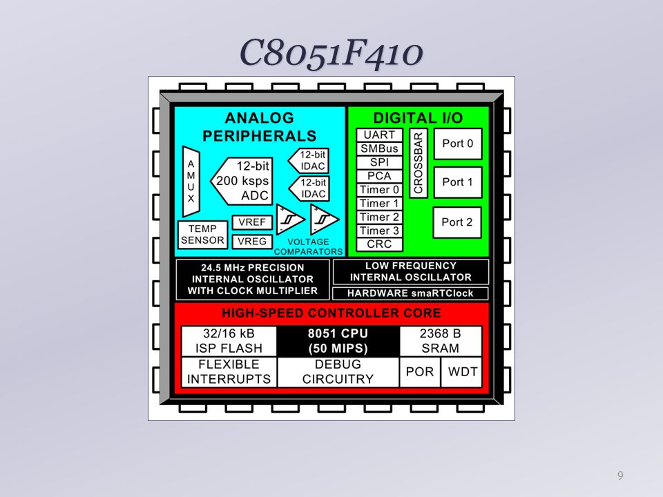 C8051F410 10