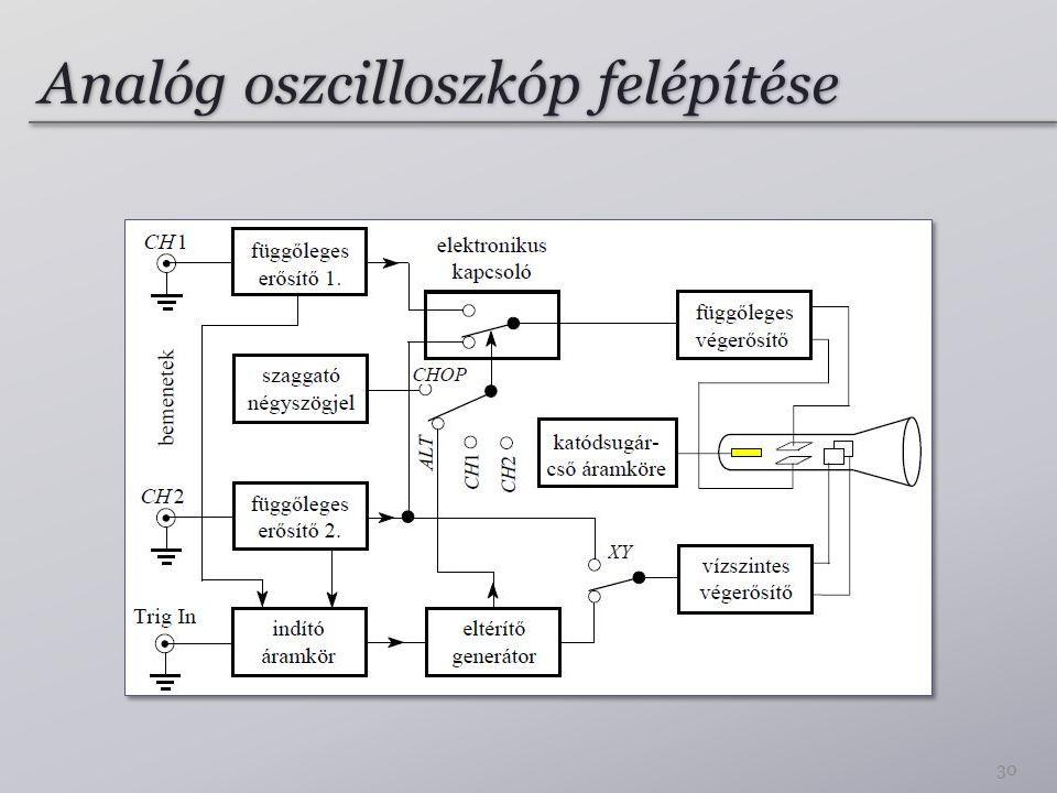 Analóg oszcilloszkóp felépítése 30