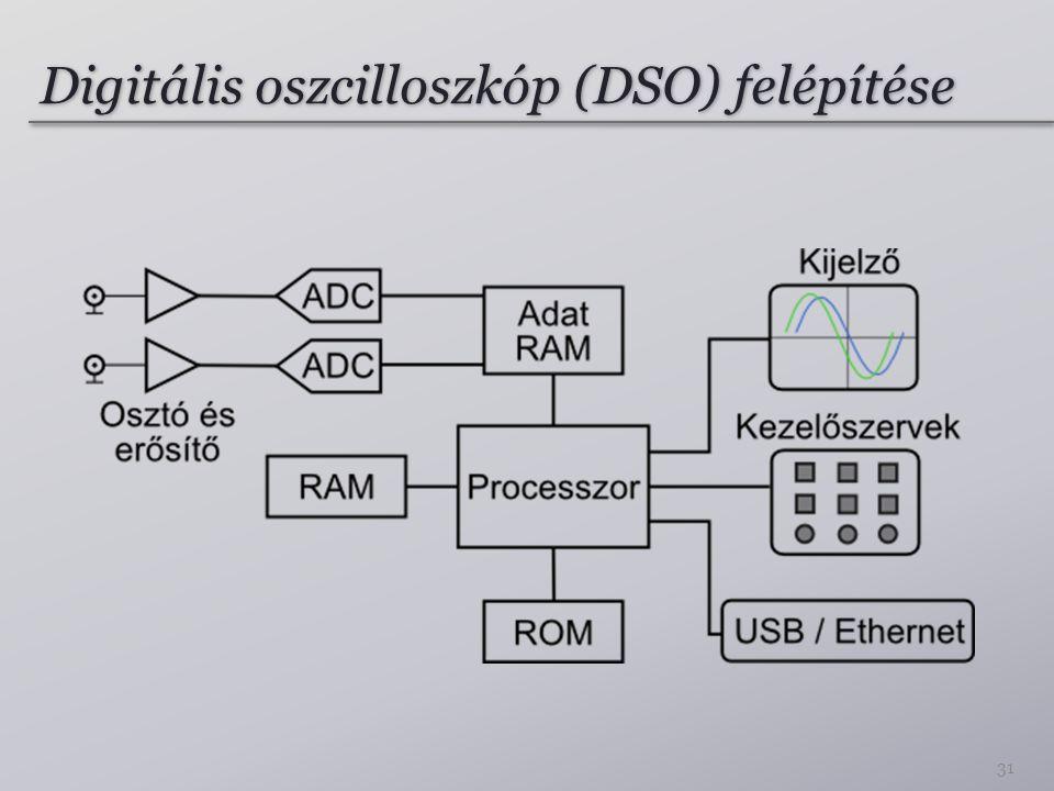 Digitális oszcilloszkóp (DSO) felépítése 31