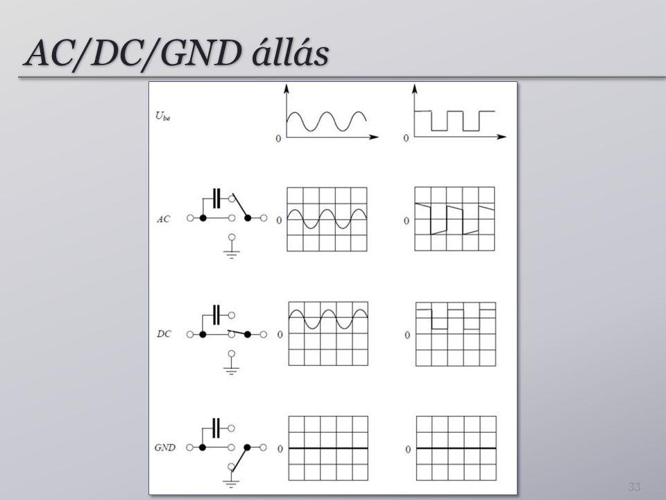 AC/DC/GND állás 33