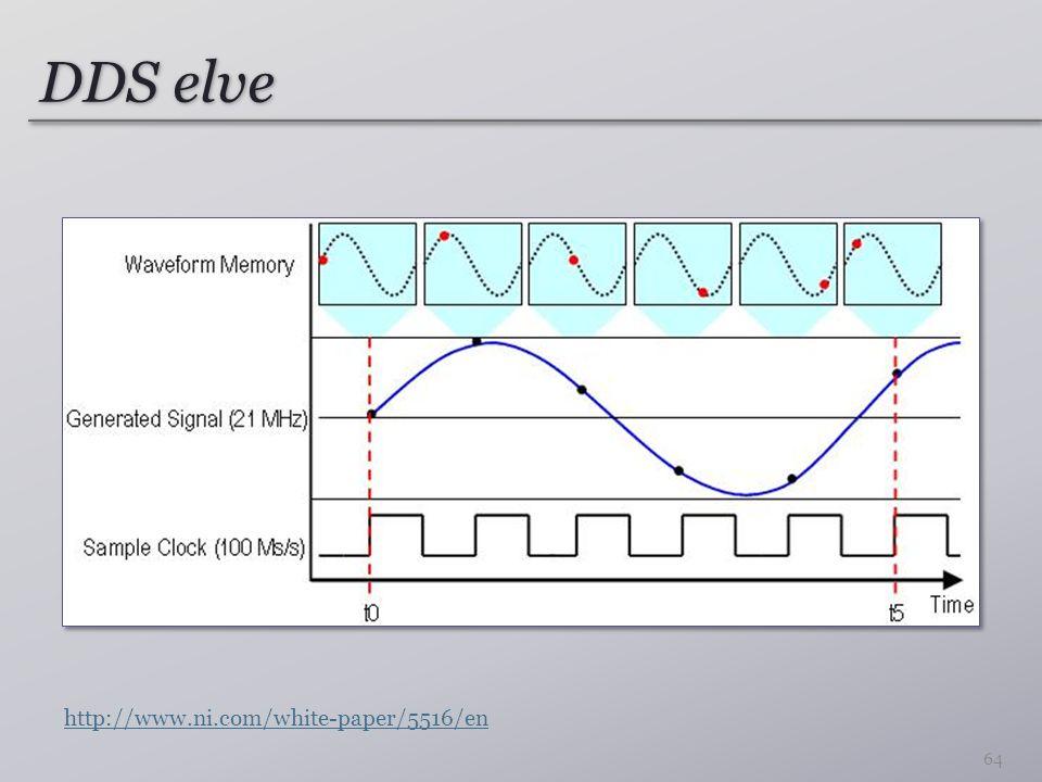 DDS elve 64 http://www.ni.com/white-paper/5516/en