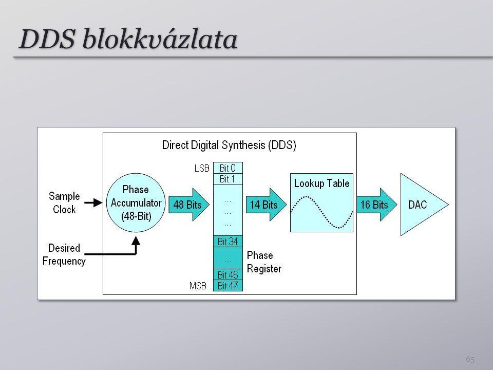 DDS blokkvázlata 65