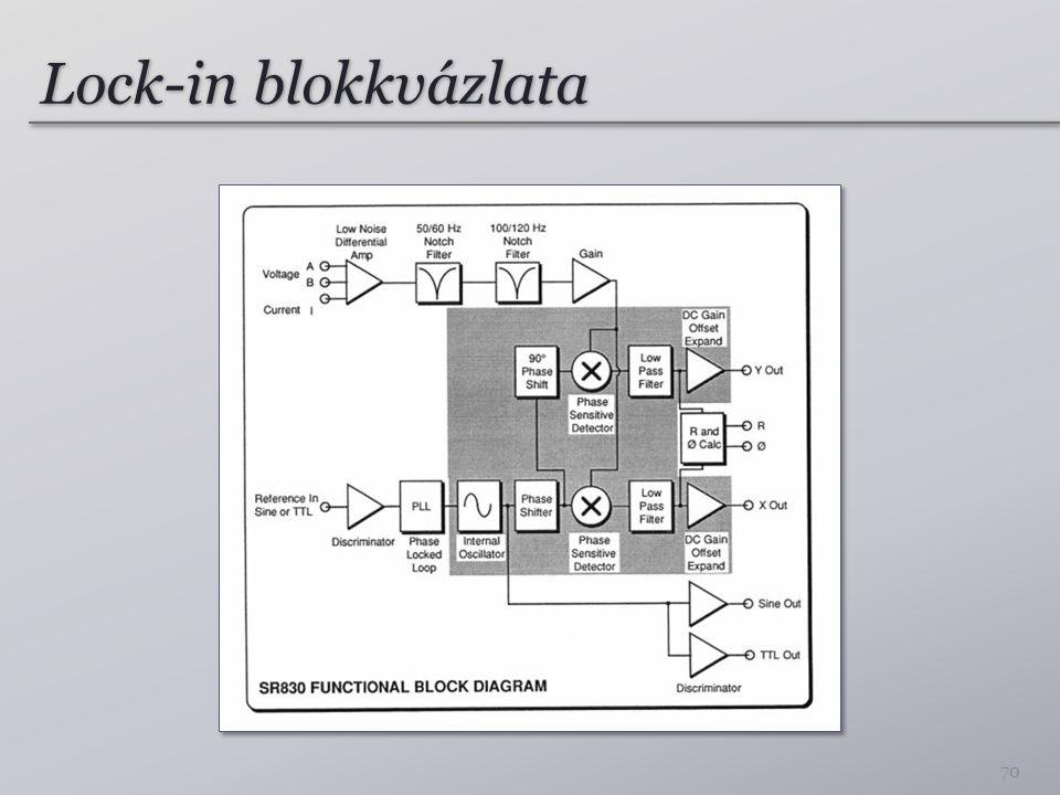 Lock-in blokkvázlata 70