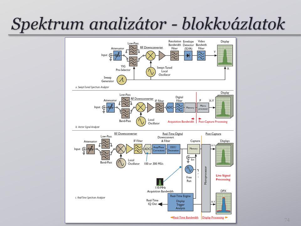 Spektrum analizátor - blokkvázlatok 74