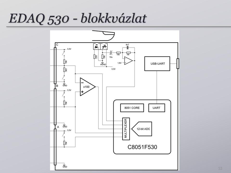 EDAQ 530 - blokkvázlat 53
