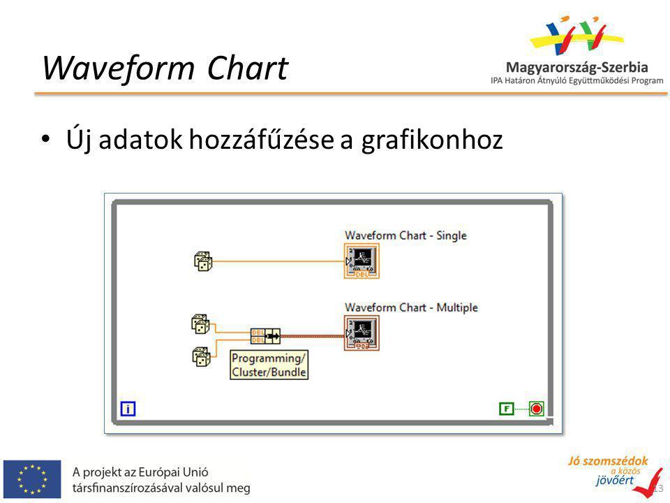 Waveform Chart 13 Új adatok hozzáfűzése a grafikonhoz