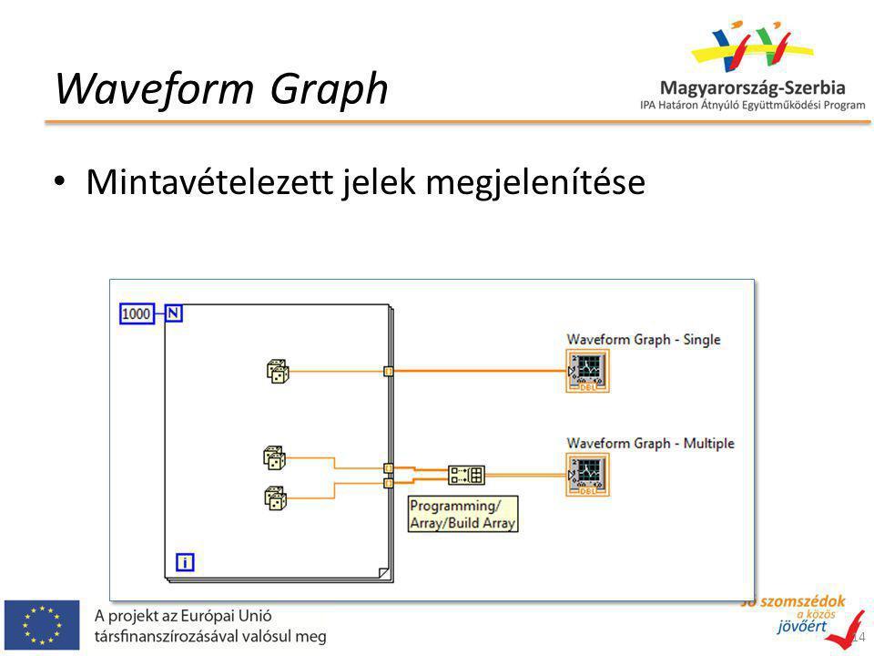 Waveform Graph 14 Mintavételezett jelek megjelenítése