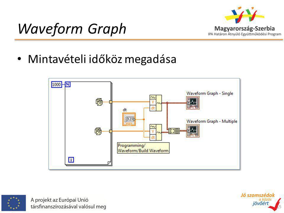 Waveform Graph 15 Mintavételi időköz megadása