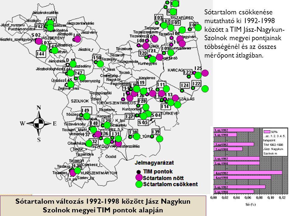 Sótartalom változás 1992-1998 között Jász Nagykun Szolnok megyei TIM pontok alapján Sótartalom csökkenése mutatható ki 1992-1998 között a TIM Jász-Nag