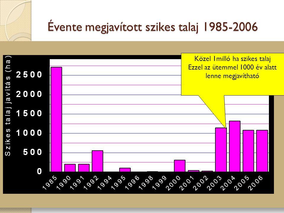 Évente megjavított szikes talaj 1985-2006 Közel 1milló ha szikes talaj Ezzel az ütemmel 1000 év alatt lenne megjavítható