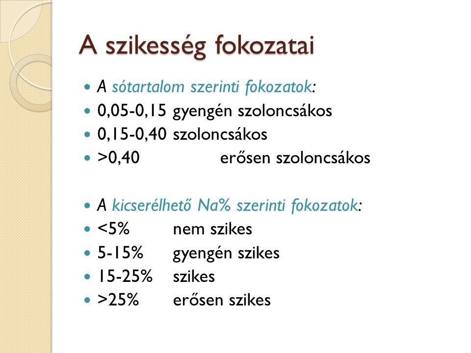 A szikesség fokozatai A sótartalom szerinti fokozatok: 0,05-0,15gyengén szoloncsákos 0,15-0,40szoloncsákos >0,40erősen szoloncsákos A kicserélhető Na%