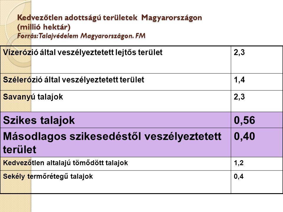 Kedvezőtlen adottságú területek Magyarországon (millió hektár) Forrás: Talajvédelem Magyarországon.