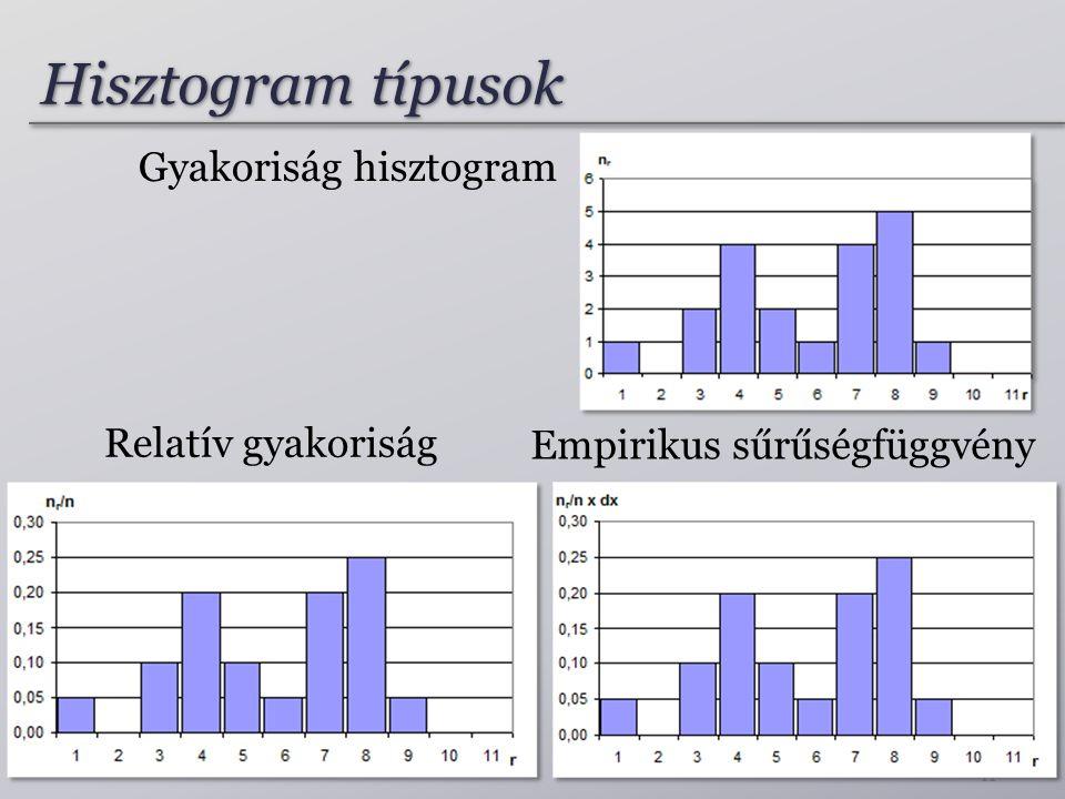Hisztogram típusok 11 Gyakoriság hisztogram Relatív gyakoriság Empirikus sűrűségfüggvény