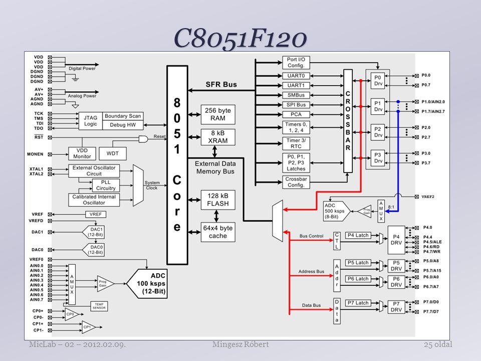 C8051F120 Mingesz RóbertMicLab – 02 – 2012.02.09.25 oldal
