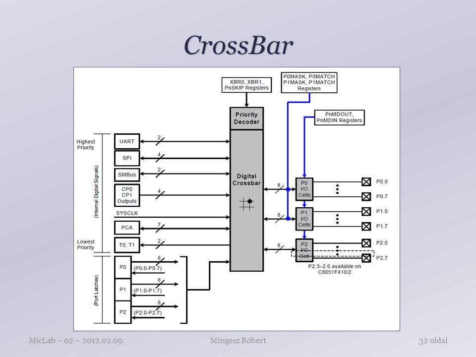 CrossBar Mingesz RóbertMicLab – 02 – 2012.02.09.32 oldal