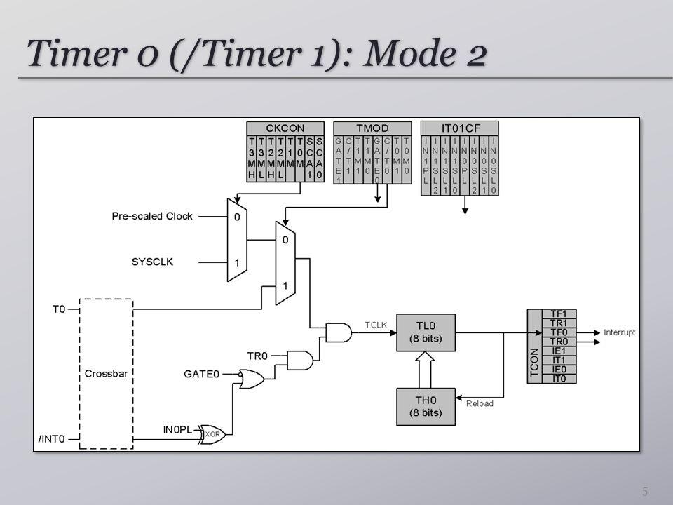 Timer 0 (/Timer 1): Mode 2 5
