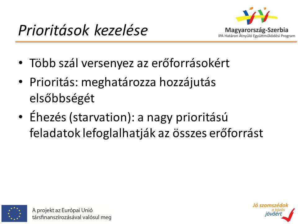 Prioritások kezelése Több szál versenyez az erőforrásokért Prioritás: meghatározza hozzájutás elsőbbségét Éhezés (starvation): a nagy prioritású feladatok lefoglalhatják az összes erőforrást