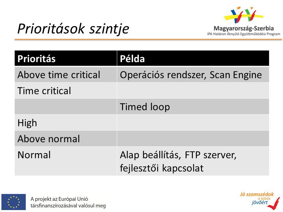 Prioritások szintje PrioritásPélda Above time criticalOperációs rendszer, Scan Engine Time critical Timed loop High Above normal NormalAlap beállítás, FTP szerver, fejlesztői kapcsolat