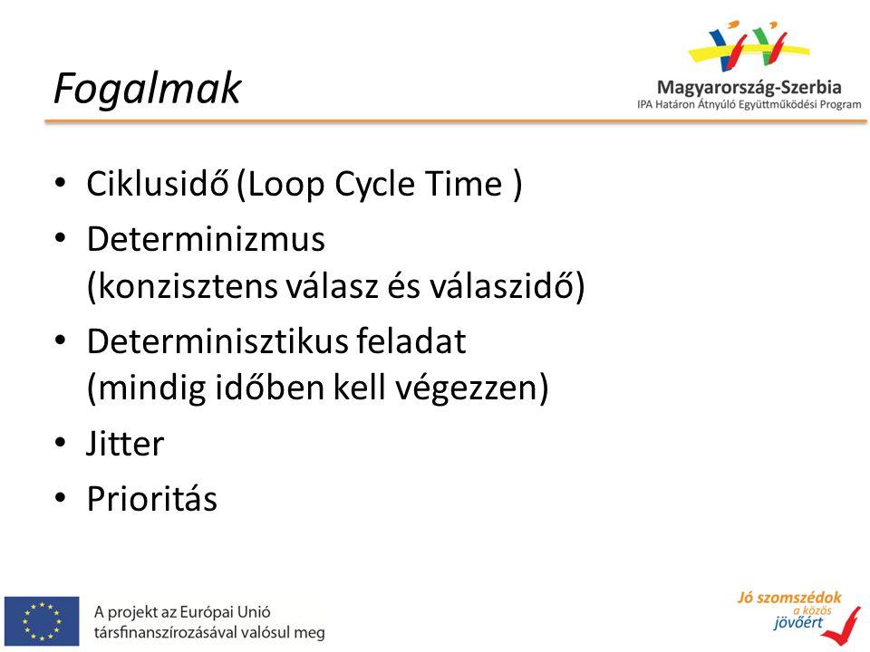 Fogalmak Ciklusidő (Loop Cycle Time ) Determinizmus (konzisztens válasz és válaszidő) Determinisztikus feladat (mindig időben kell végezzen) Jitter Prioritás