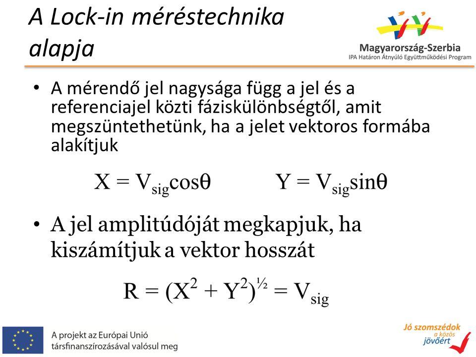 A Lock-in méréstechnika alapja A mérendő jel nagysága függ a jel és a referenciajel közti fáziskülönbségtől, amit megszüntethetünk, ha a jelet vektoros formába alakítjuk A jel amplitúdóját megkapjuk, ha kiszámítjuk a vektor hosszát