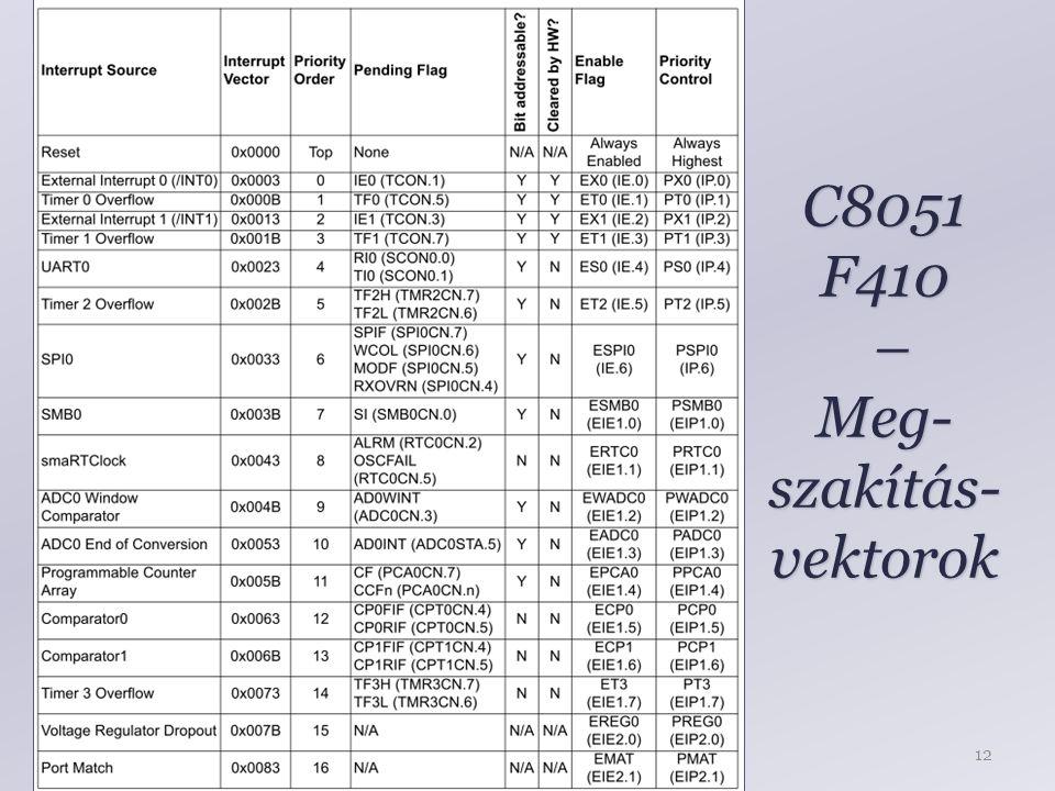 C8051 F410 – Meg- szakítás- vektorok 12