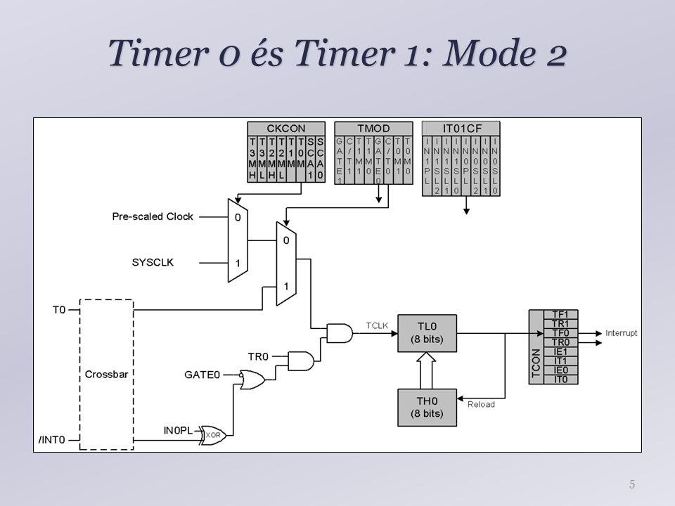 Timer 0 és Timer 1: Mode 2 5