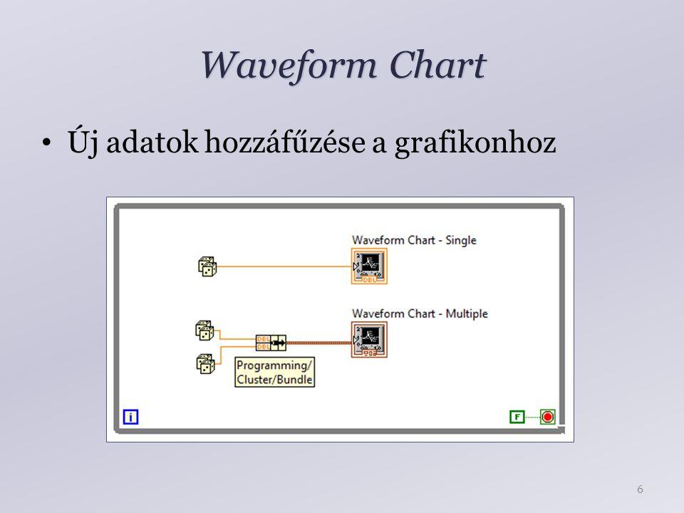 Waveform Chart Új adatok hozzáfűzése a grafikonhoz 6