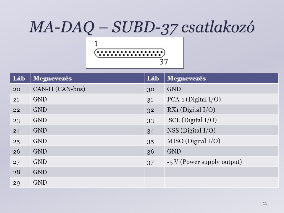 MA-DAQ – SUBD-37 csatlakozó LábMegnevezés 20CAN-H (CAN-bus) 21GND 22GND 23GND 24GND 25GND 26GND 27GND 28GND 29GND LábMegnevezés 30GND 31PCA-1 (Digital I/O) 32RX1 (Digital I/O) 33 SCL (Digital I/O) 34NSS (Digital I/O) 35MISO (Digital I/O) 36GND 37-5 V (Power supply output) 11