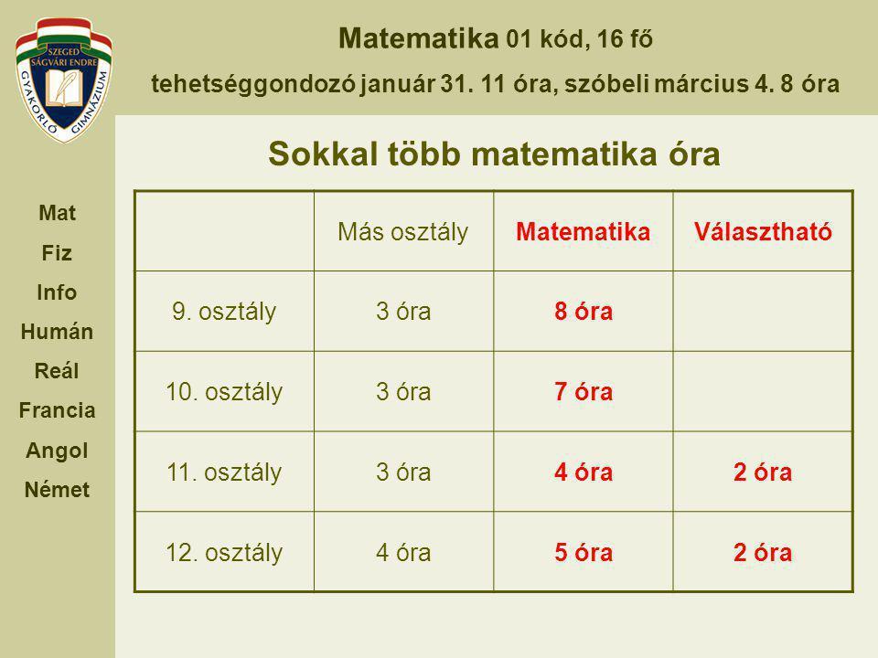 Matematika 01 kód, 16 fő tehetséggondozó január 31. 11 óra, szóbeli március 4. 8 óra Mat Fiz Info Humán Reál Francia Angol Német Sokkal több matematik
