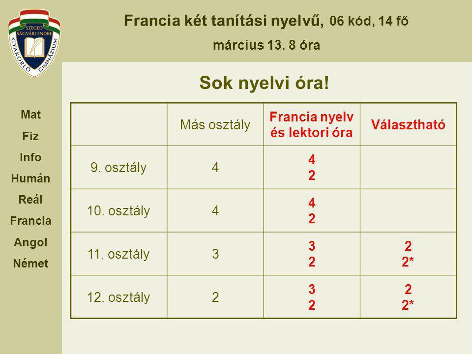 Francia két tanítási nyelvű, 06 kód, 14 fő március 13. 8 óra Mat Fiz Info Humán Reál Francia Angol Német Sok nyelvi óra! Más osztály Francia nyelv és