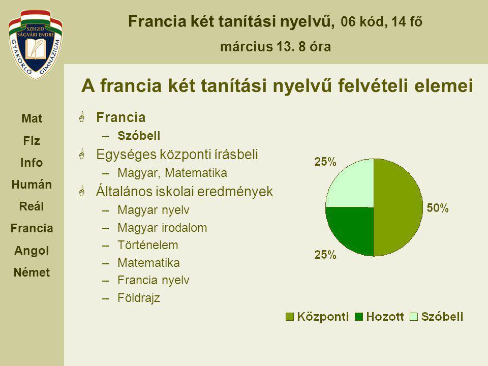 Francia két tanítási nyelvű, 06 kód, 14 fő március 13. 8 óra Mat Fiz Info Humán Reál Francia Angol Német A francia két tanítási nyelvű felvételi eleme