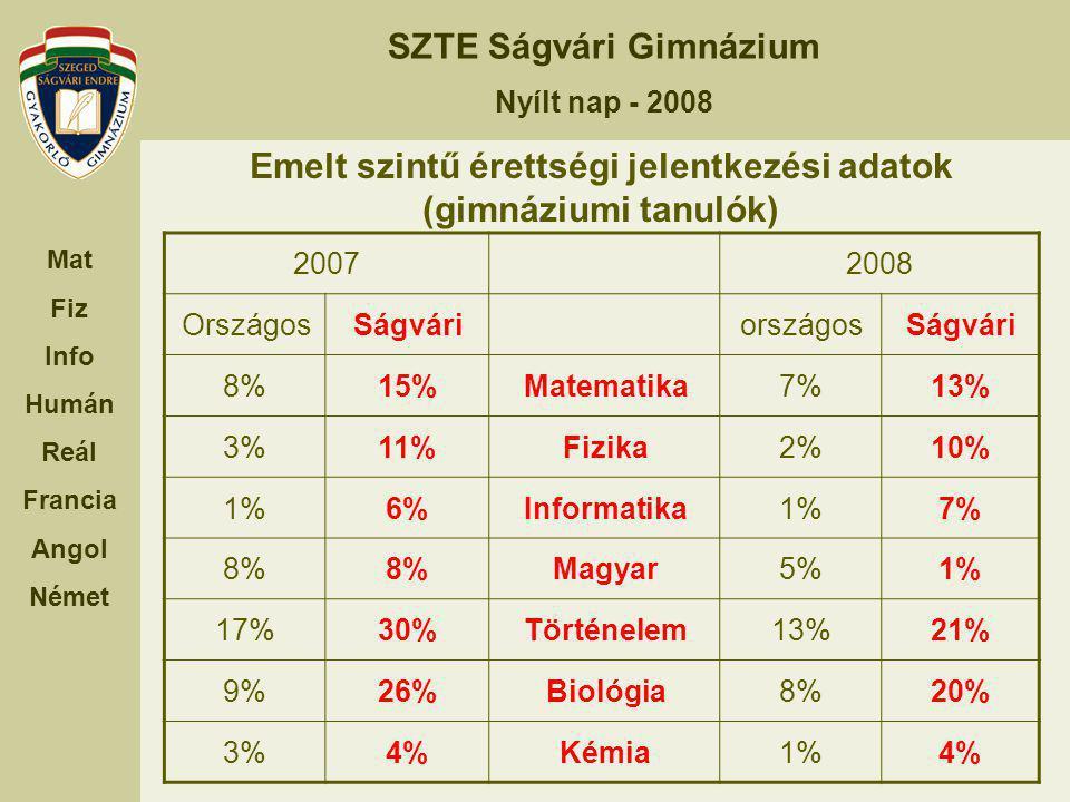 SZTE Ságvári Gimnázium Nyílt nap - 2008 Mat Fiz Info Humán Reál Francia Angol Német Nyelvi képzésünk Első nyelv (kivéve 06, 07, 08) Második nyelv 9.