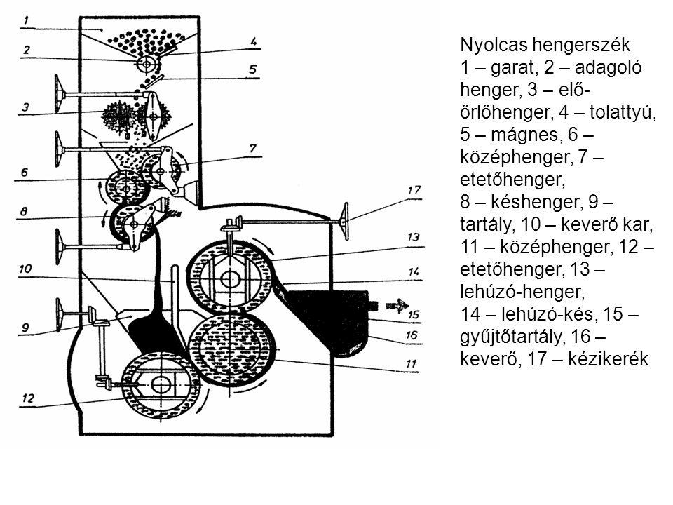 Nyolcas hengerszék 1 – garat, 2 – adagoló henger, 3 – elő- őrlőhenger, 4 – tolattyú, 5 – mágnes, 6 – középhenger, 7 – etetőhenger, 8 – késhenger, 9 –