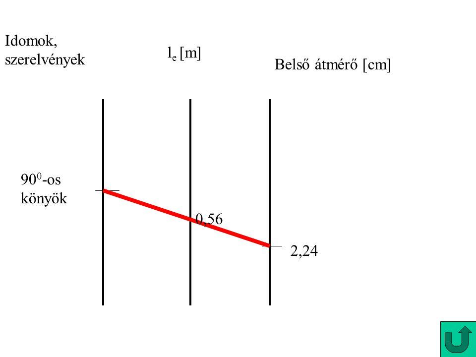 Idomok, szerelvények l e [m] Belső átmérő [cm] 90 0 -os könyök 2,24 0,56