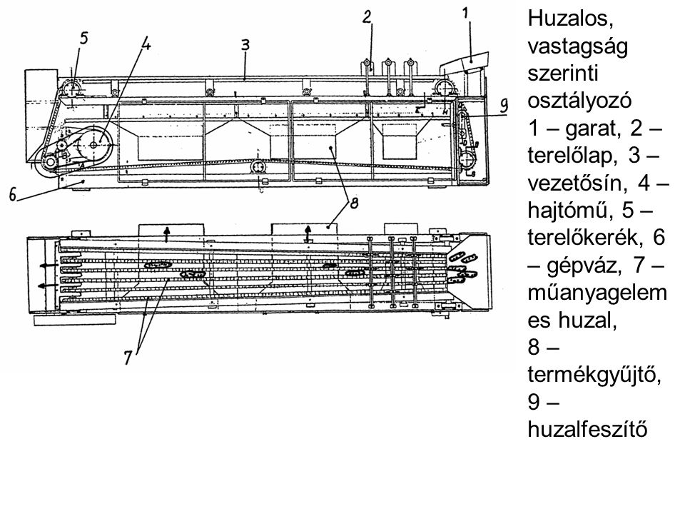Huzalos, vastagság szerinti osztályozó 1 – garat, 2 – terelőlap, 3 – vezetősín, 4 – hajtómű, 5 – terelőkerék, 6 – gépváz, 7 – műanyagelem es huzal, 8
