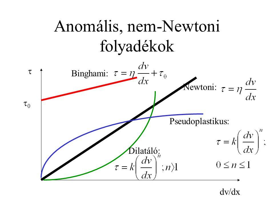 Anomális, nem-Newtoni folyadékok  dv/dx Newtoni: Binghami: 00 Dilatáló: Pseudoplastikus: