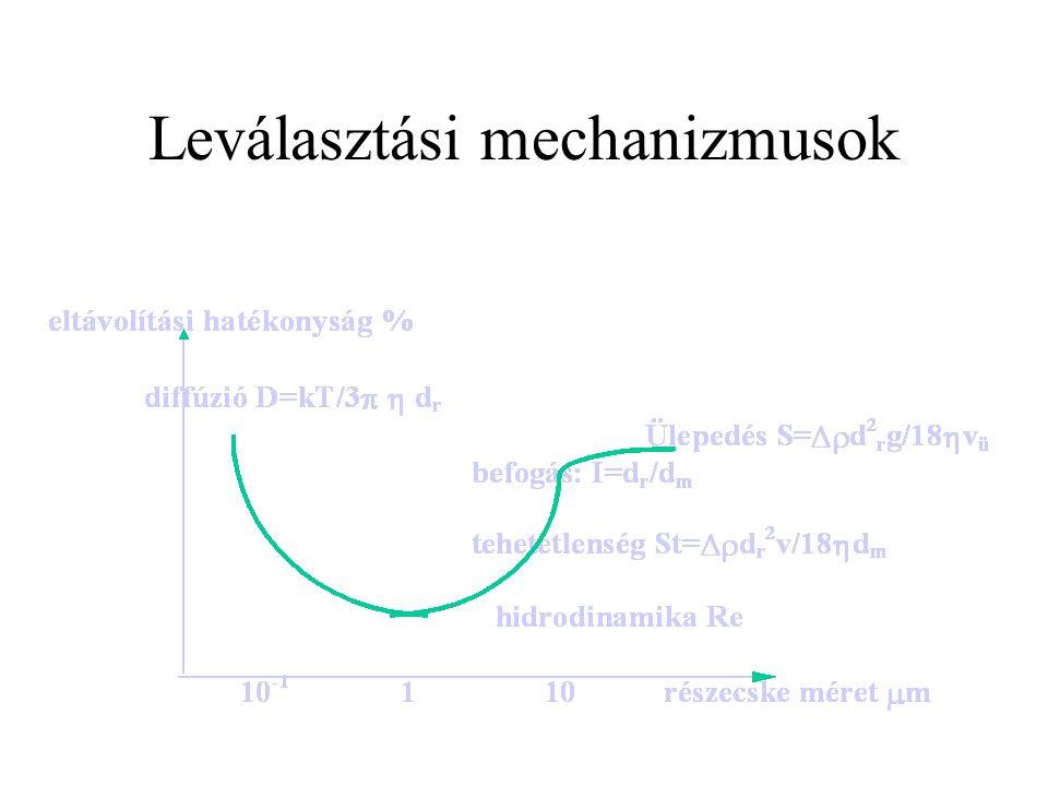 Leválasztási mechanizmusok