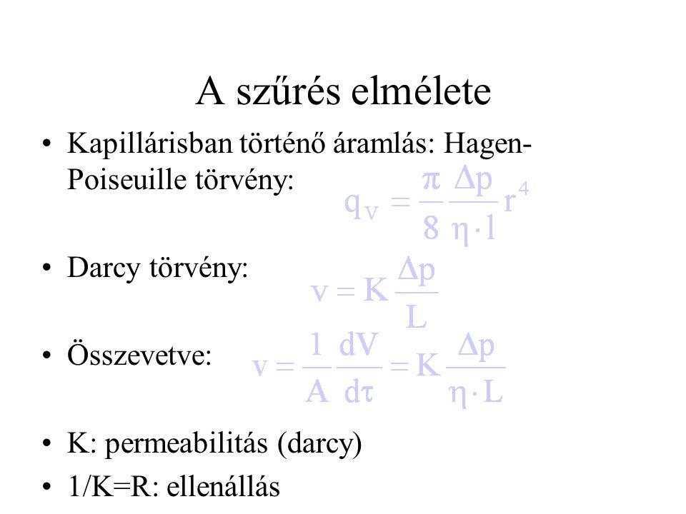 A szűrés elmélete Kapillárisban történő áramlás: Hagen- Poiseuille törvény: Darcy törvény: Összevetve: K: permeabilitás (darcy) 1/K=R: ellenállás