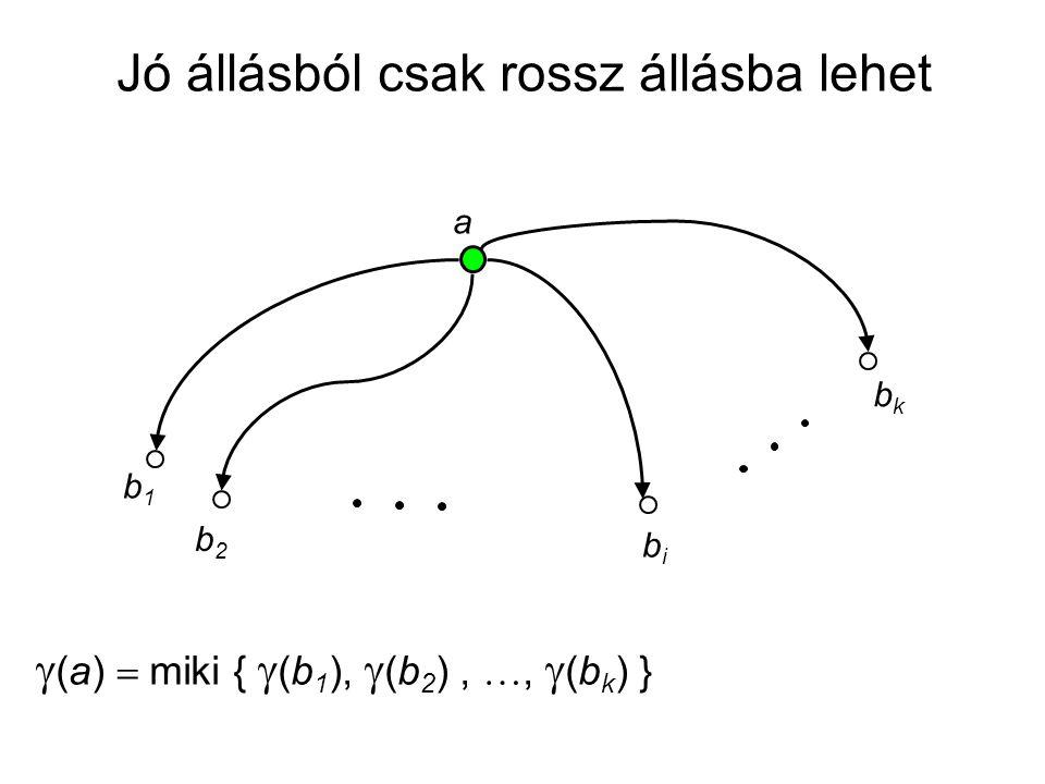 a b1b1 b2b2 bibi bkbk  (a)  miki {  (b 1 ),  (b 2 ), ,  (b k ) } Jó állásból csak rossz állásba lehet