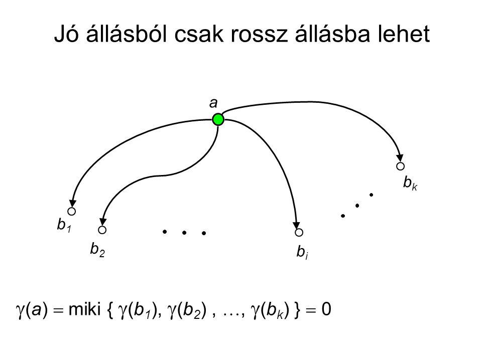 a b1b1 b2b2 bibi bkbk  (a)  miki {  (b 1 ),  (b 2 ), ,  (b k ) }  0 Jó állásból csak rossz állásba lehet