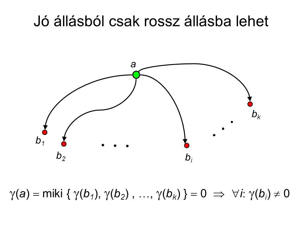 a b1b1 b2b2 bibi bkbk  (a)  miki {  (b 1 ),  (b 2 ), ,  (b k ) }  0   i   (b i )  0 Jó állásból csak rossz állásba lehet