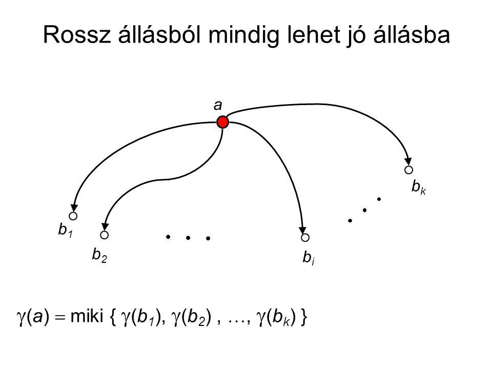 a b1b1 b2b2 bibi bkbk  (a)  miki {  (b 1 ),  (b 2 ), ,  (b k ) } Rossz állásból mindig lehet jó állásba