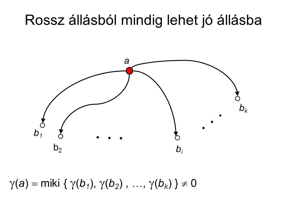 a b1b1 b2b2 bibi bkbk  (a)  miki {  (b 1 ),  (b 2 ), ,  (b k ) }  0 Rossz állásból mindig lehet jó állásba