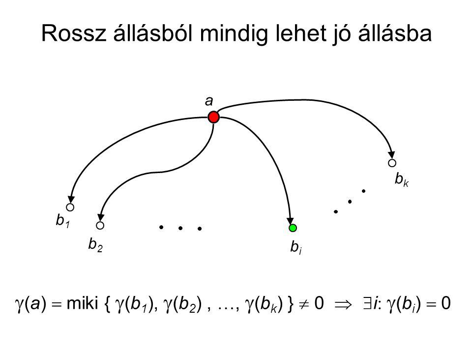 a b1b1 b2b2 bibi bkbk  (a)  miki {  (b 1 ),  (b 2 ), ,  (b k ) }  0   i   (b i )  0 Rossz állásból mindig lehet jó állásba