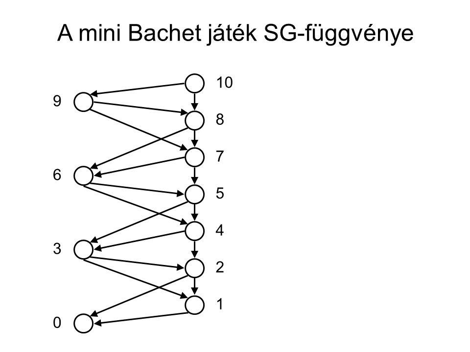 A mini Bachet játék SG-függvénye 10 5 7 8 4 2 1 0 3 6 9