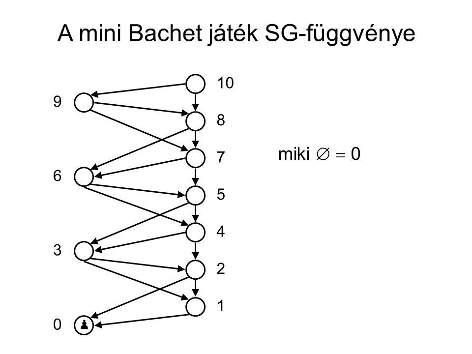 A mini Bachet játék SG-függvénye 10 5 7 8 4 2 1 0 3 6 9 miki ∅  0