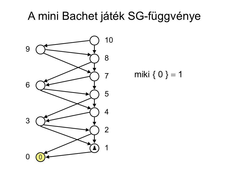 A mini Bachet játék SG-függvénye 0 10 5 7 8 4 2 1 0 3 6 9 miki { 0 }  1