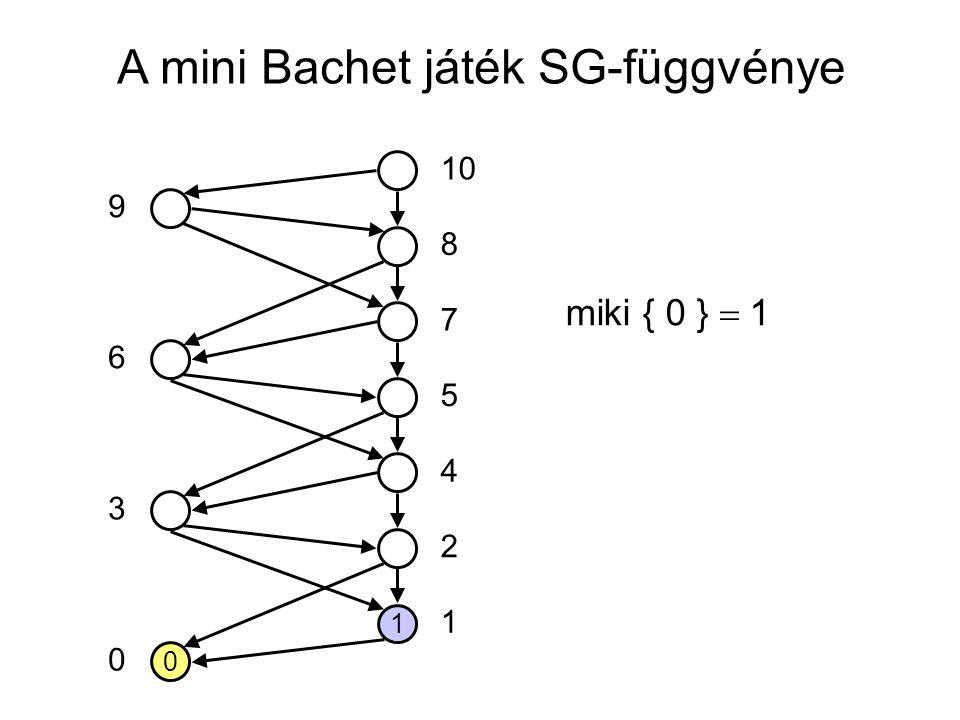 A mini Bachet játék SG-függvénye 0 1 10 5 7 8 4 2 1 0 3 6 9 miki { 0 }  1