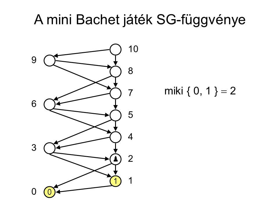 A mini Bachet játék SG-függvénye 0 1 10 5 7 8 4 2 1 0 3 6 9 miki { 0, 1 }  2